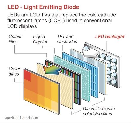 Công nghệ màn hình LED