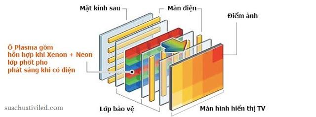 Công nghệ màn hình Plasma